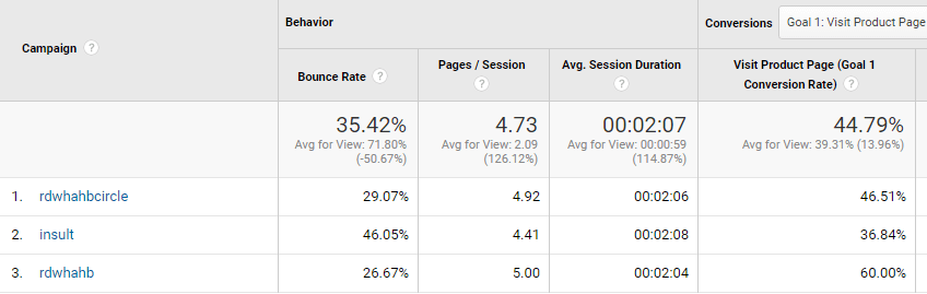 Google Analytic Stats for ad campaigns